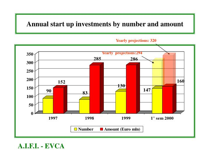 Annual start up investments by number and amount
