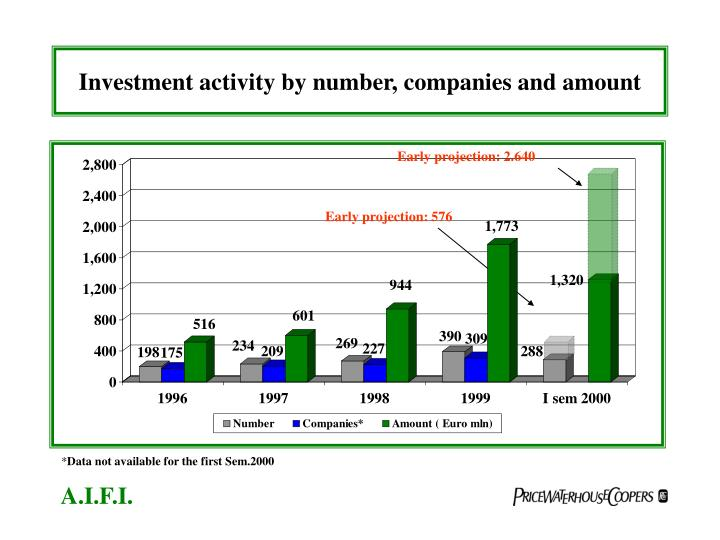 Investment activity by number companies and amount