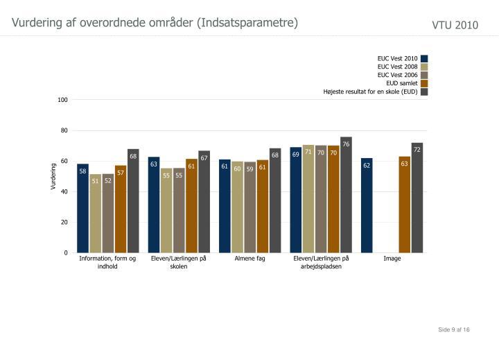 Vurdering af overordnede områder (Indsatsparametre)