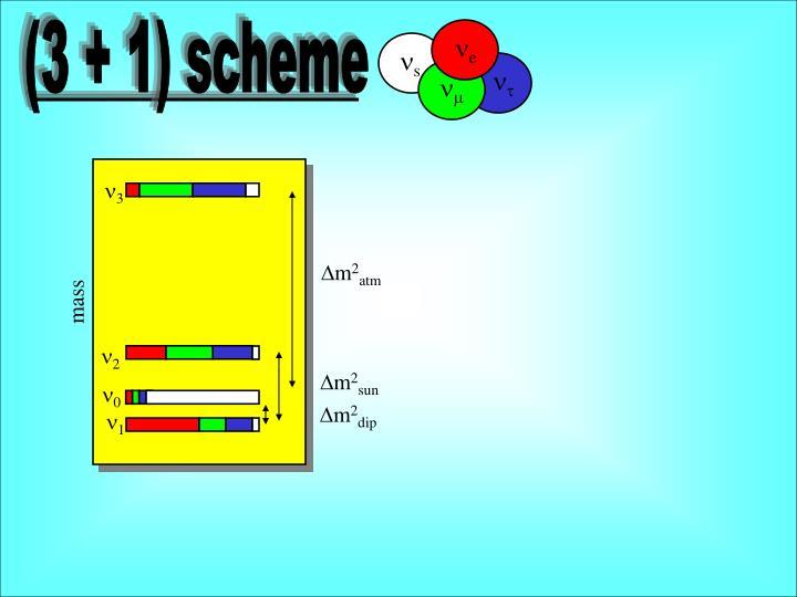 (3 + 1) scheme