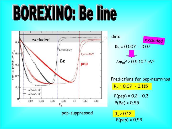 BOREXINO: Be line