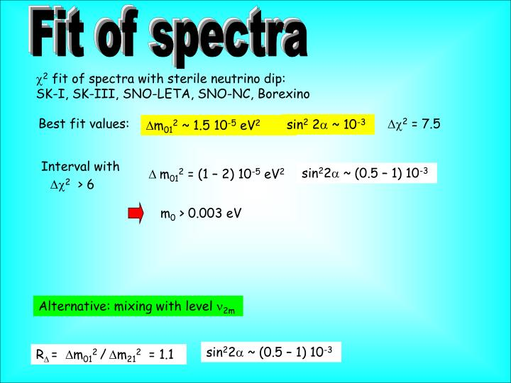 Fit of spectra