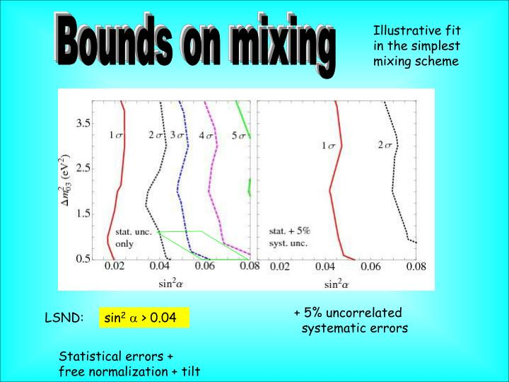 Bounds on mixing