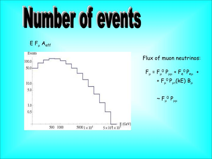 Number of events