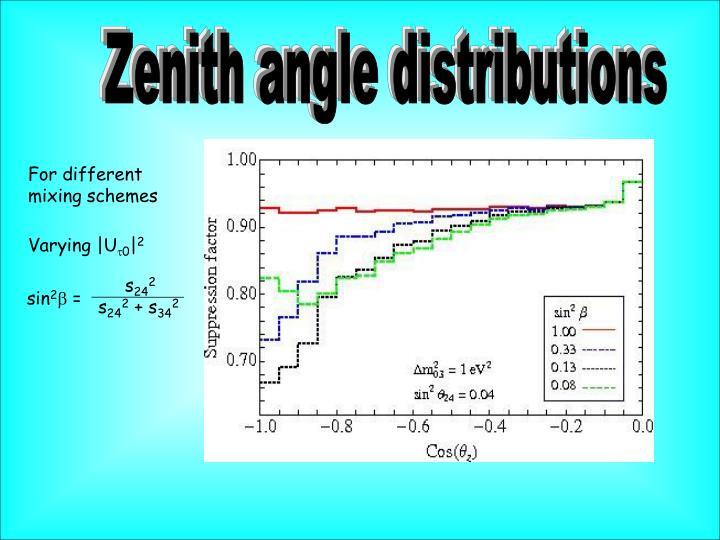 Zenith angle distributions