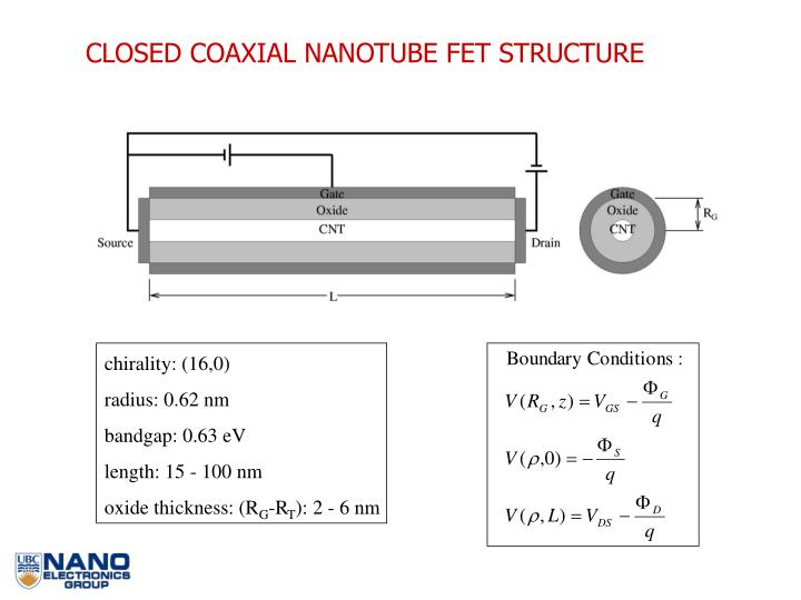 CLOSED COAXIAL NANOTUBE FET STRUCTURE