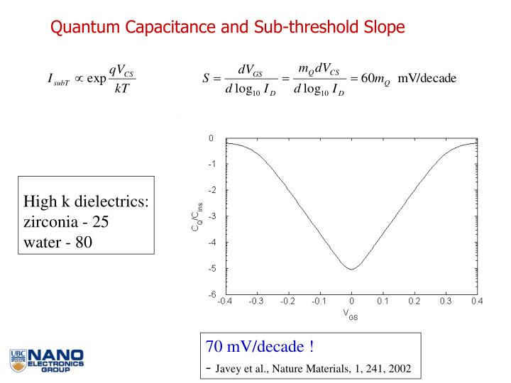 Quantum Capacitance and Sub-threshold Slope