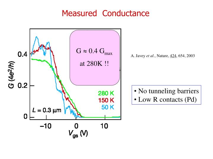 Measured  Conductance