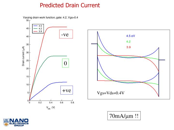 Predicted Drain Current