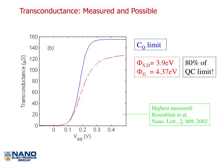 Transconductance: Measured and Possible
