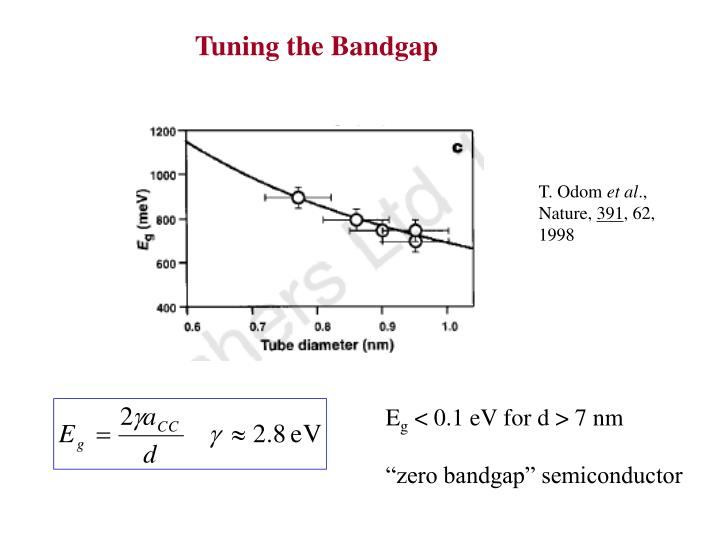 Tuning the Bandgap
