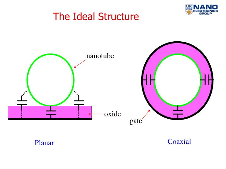 The Ideal Structure