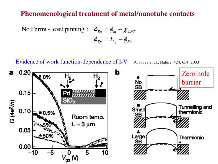 Phenomenological treatment of metal/nanotube contacts