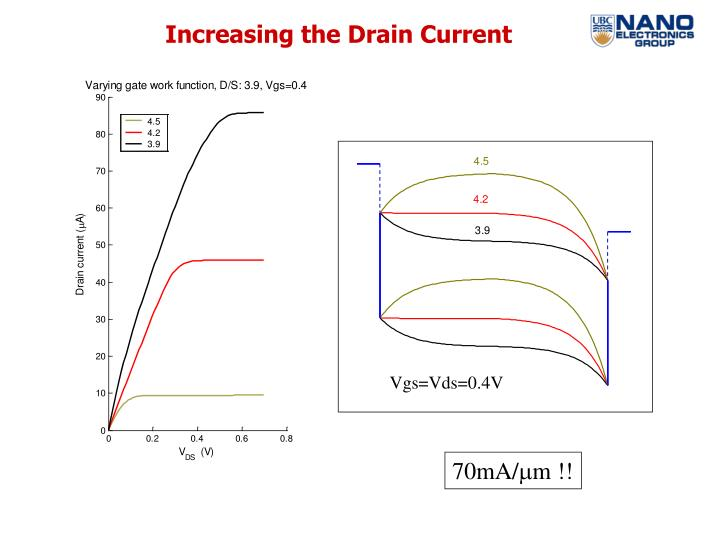 Increasing the Drain Current
