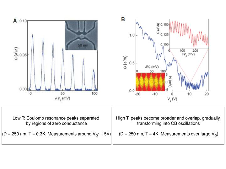 Low T: Coulomb resonance peaks separated