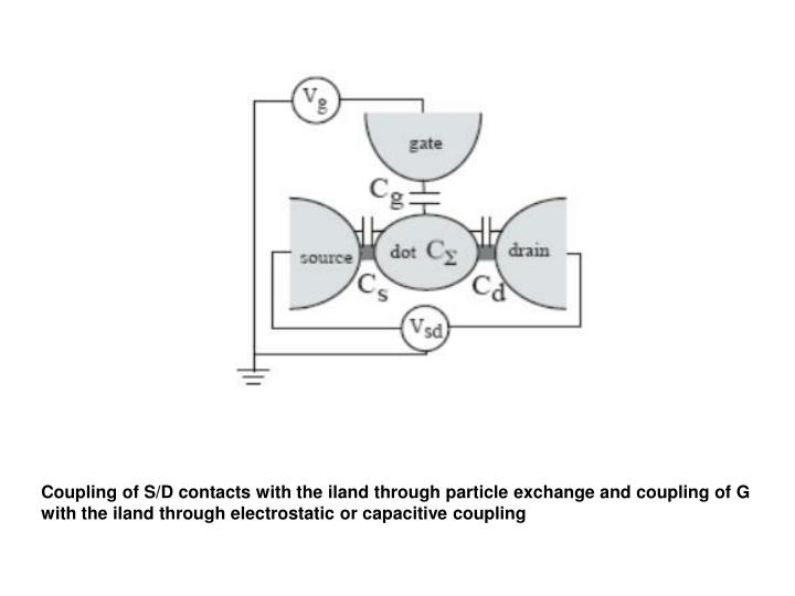 Coupling of S/D contacts with the iland through particle exchange and coupling of G with the iland through electrostatic or capacitive coupling