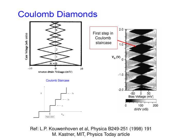 Ref: L.P. Kouwenhoven et al, Physica B249-251 (1998) 191