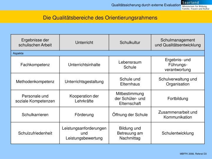 Die Qualitätsbereiche des Orientierungsrahmens