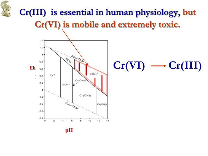 Cr(III)