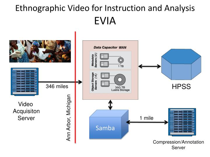 Ethnographic Video for Instruction and Analysis