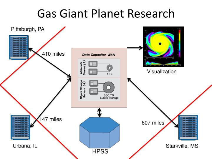 Gas Giant Planet Research