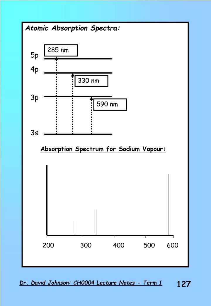Atomic Absorption Spectra: