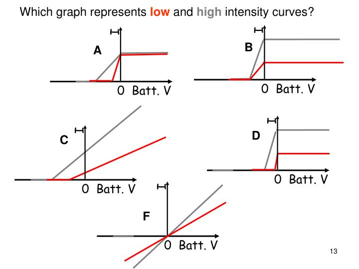 Which graph represents