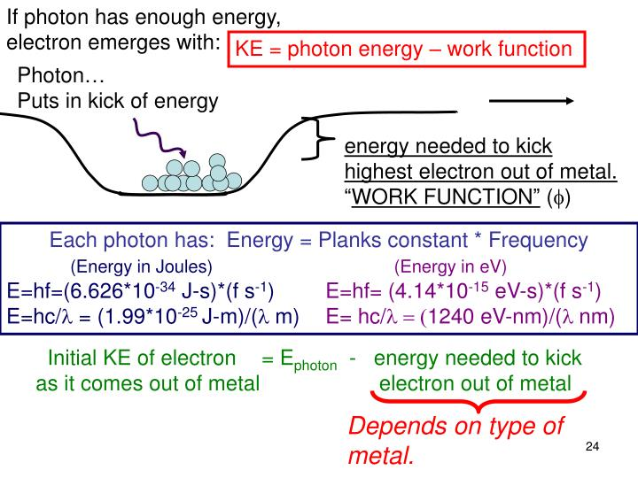 If photon has enough energy, electron emerges with: