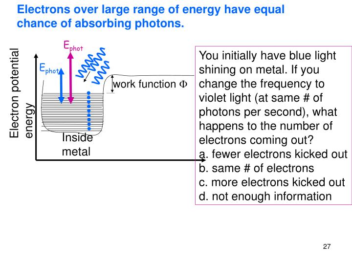 Electrons over large range of energy have equal chance of absorbing photons.