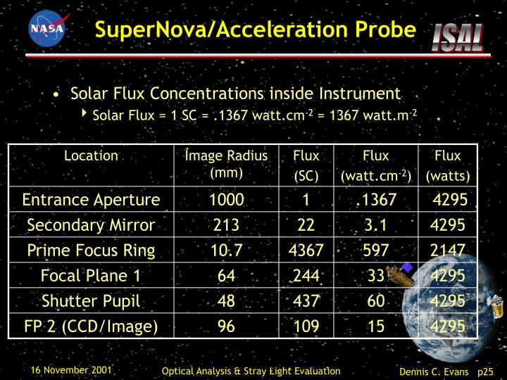Solar Flux Concentrations inside Instrument