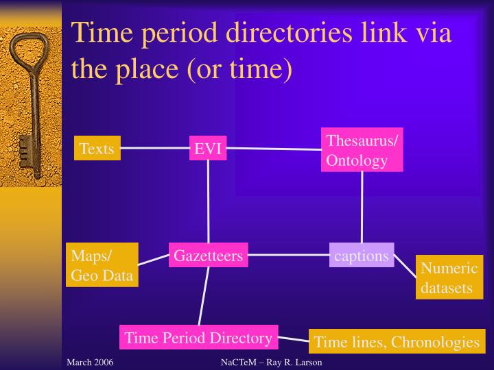 Time period directories link via the place (or time)
