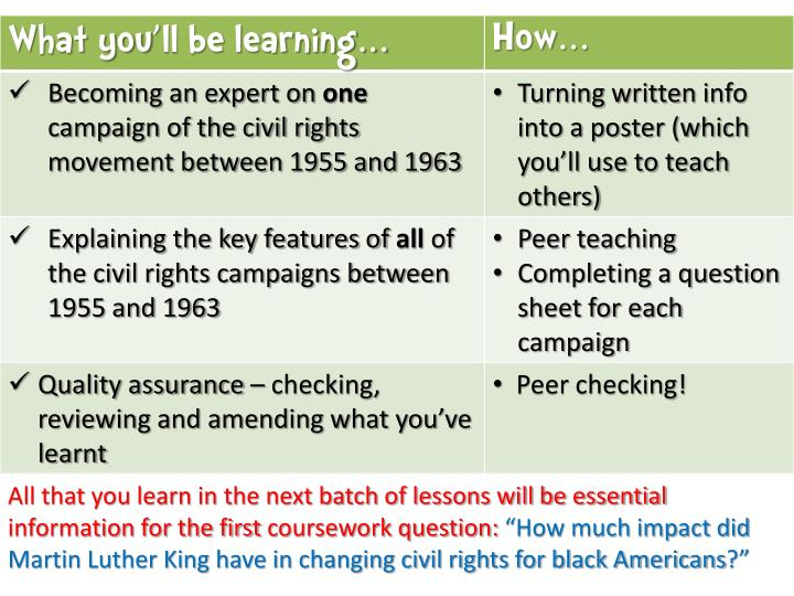 All that you learn in the next batch of lessons will be essential information for the first