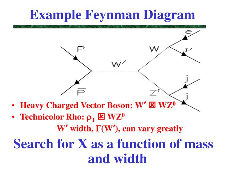 Example Feynman Diagram