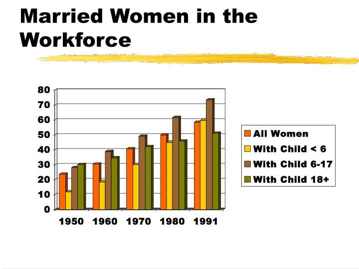 Married Women in the Workforce