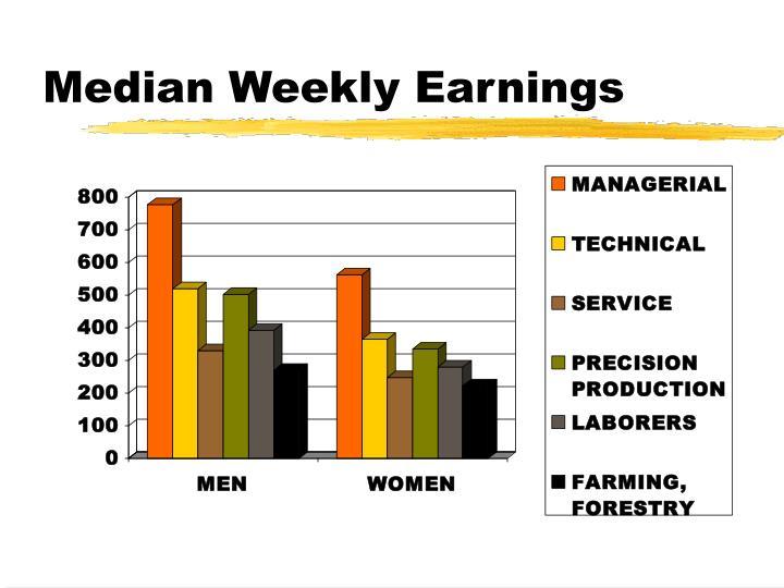 Median Weekly Earnings