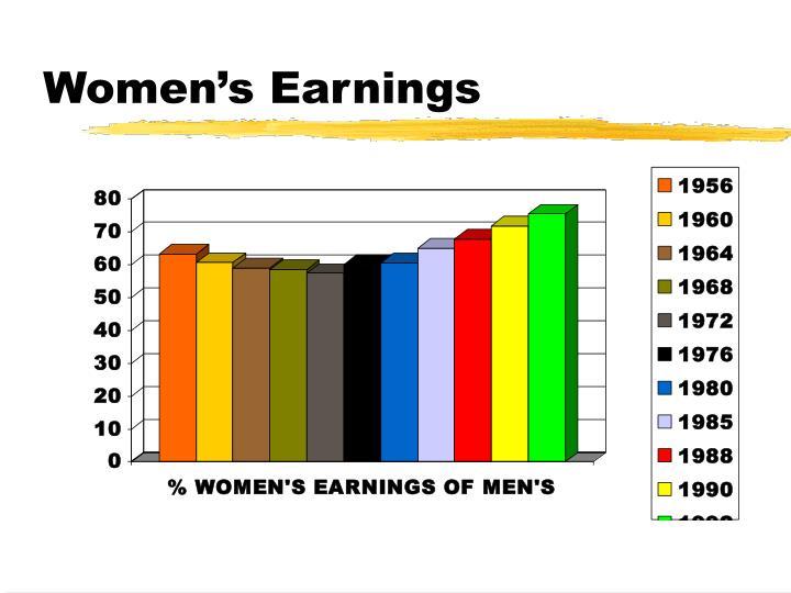 Women's Earnings