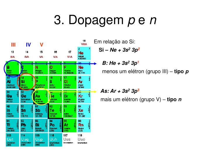 3. Dopagem