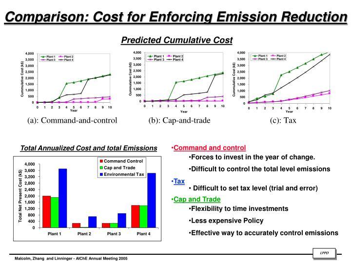Comparison: Cost for Enforcing Emission Reduction