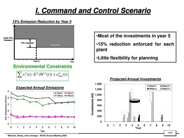 I. Command and Control Scenario
