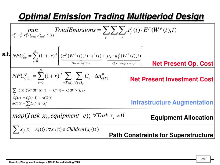 Optimal Emission Trading Multiperiod Design