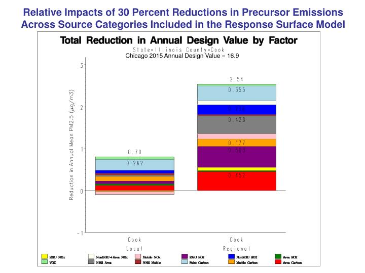 Relative Impacts of 30 Percent Reductions in Precursor Emissions Across Source Categories Included in the Response Surface Model
