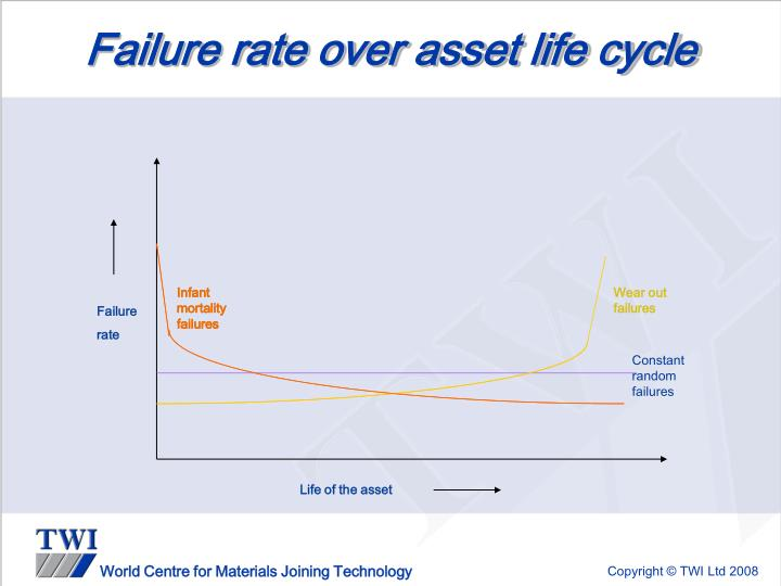 Failure rate over asset life cycle