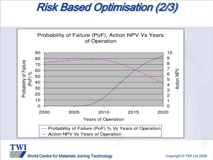 Risk Based Optimisation (2/3)