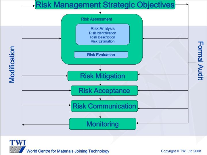 Risk Management Strategic Objectives
