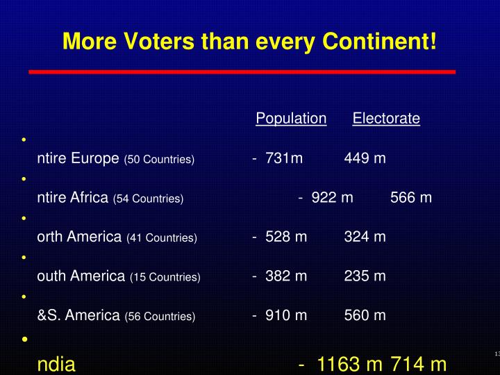 More Voters than every Continent!
