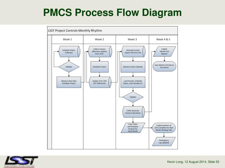 PMCS Process Flow Diagram