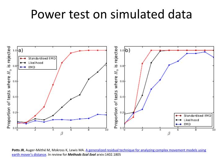 Power test on simulated data