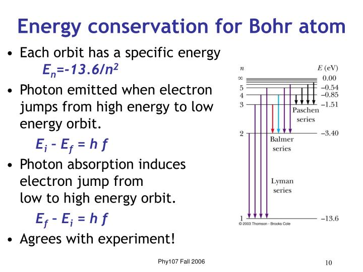 Energy conservation for Bohr atom