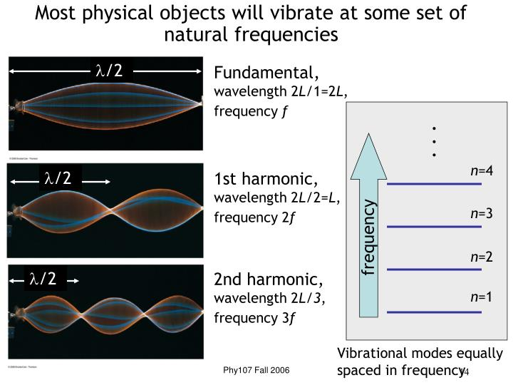Most physical objects will vibrate at some set of natural frequencies