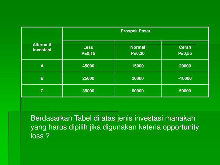 Berdasarkan Tabel di atas jenis investasi manakah yang harus dipilih jika digunakan keteria opportunity loss ?